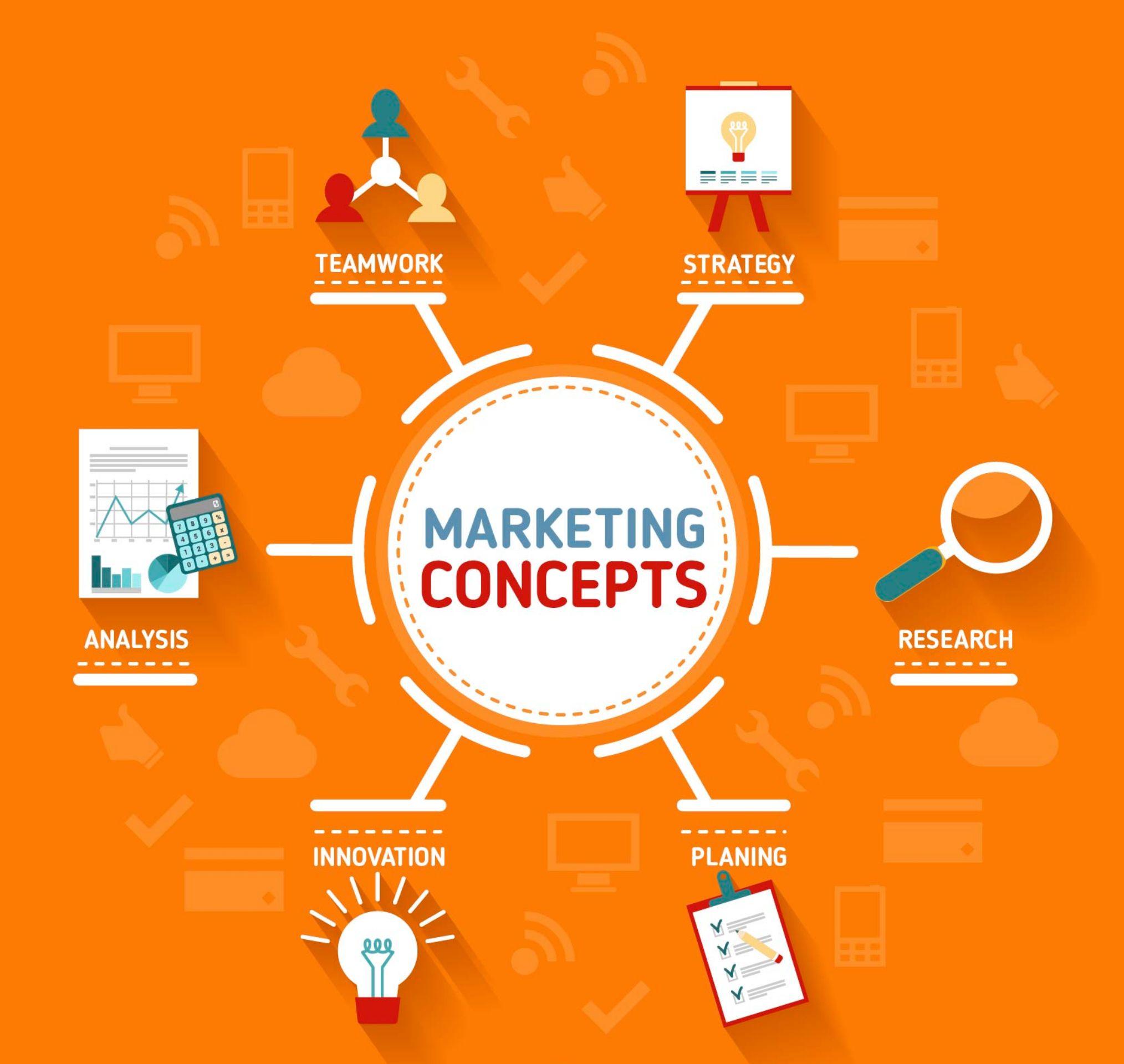 Top 4 Marketing Concepts
